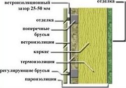 Стена с вентфасадом