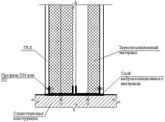 Труб крыше на печных гидроизоляция