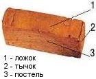 Поверхности кирпича
